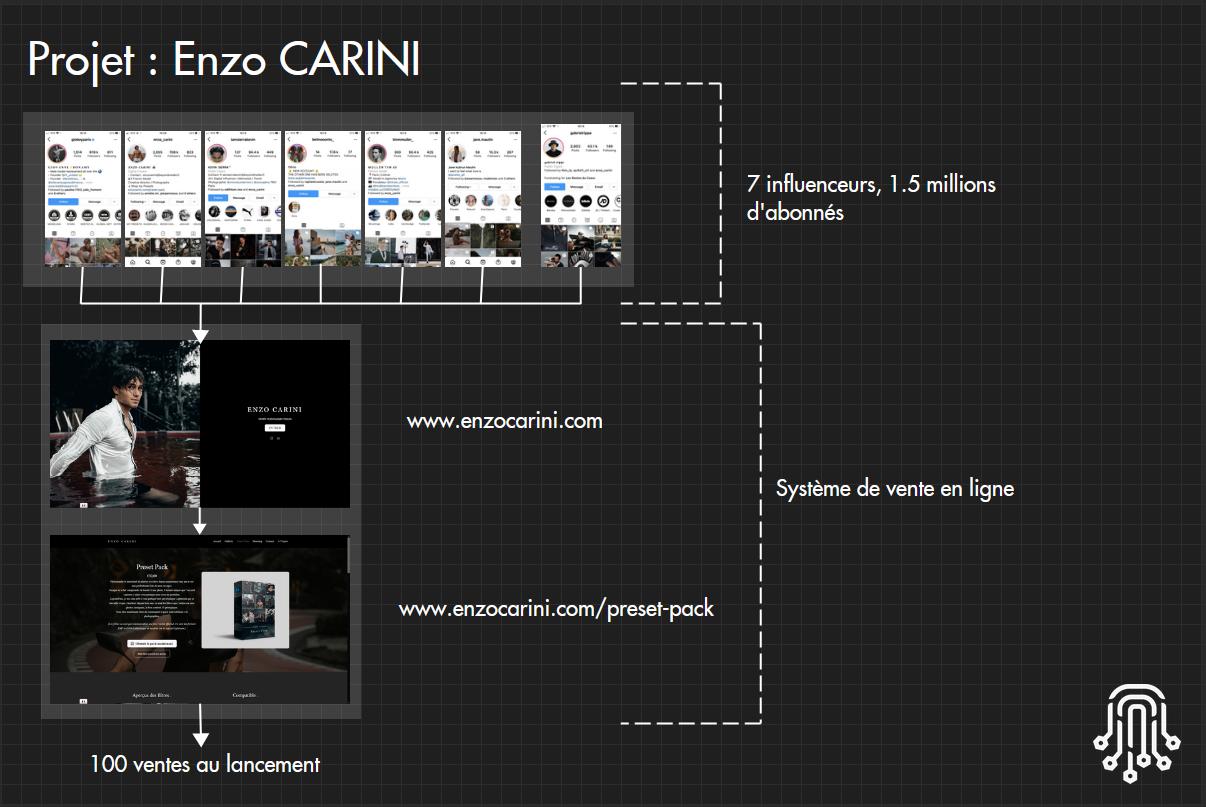 Enzo CARINI plan du business en ligne
