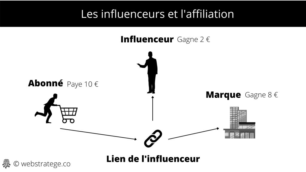 Comment faire de l'affiliation quand on est influenceur ?